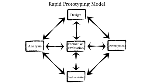 What is Rapid Prototyping?