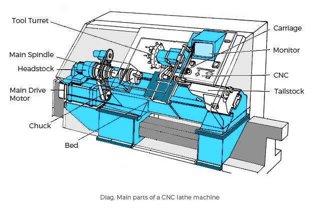 CNC lache machine