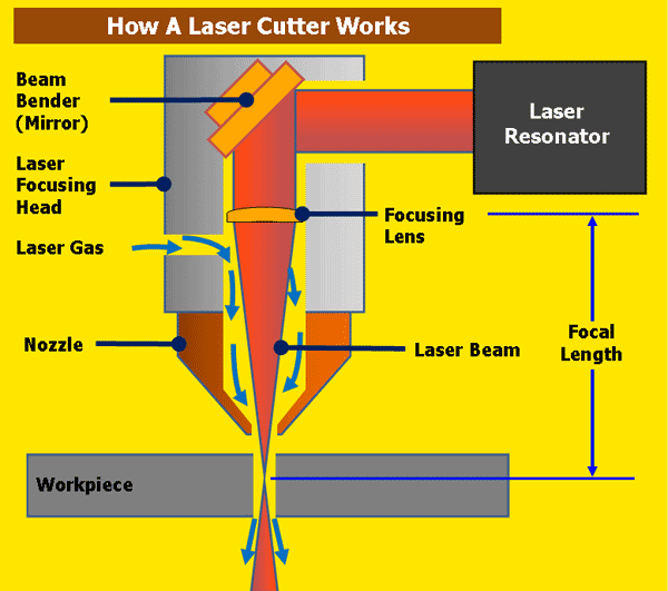 The Complete Guide To Laser Cutting