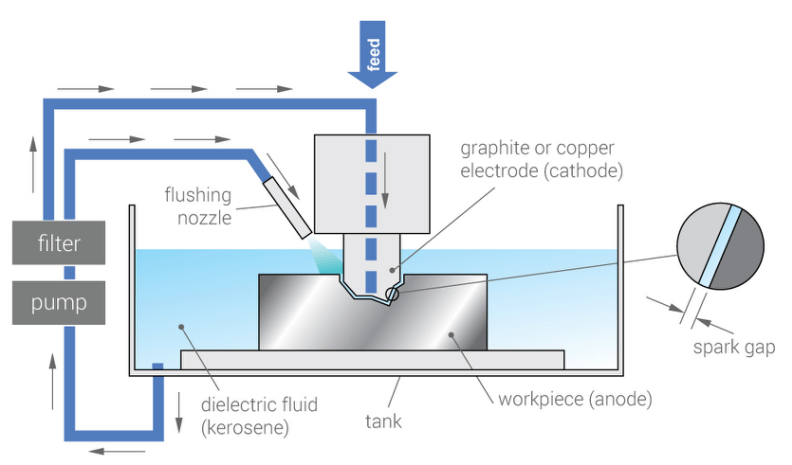How Electrical Discharge Machining Work?