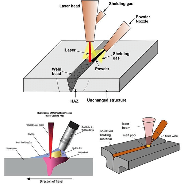 How Laser Welding Works