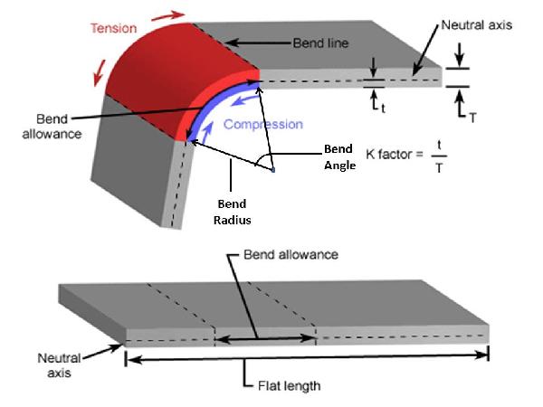 Application ofMetal Bending Machine