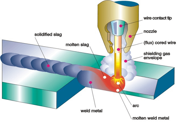 Flu-cored Arc Welding (FCAW)