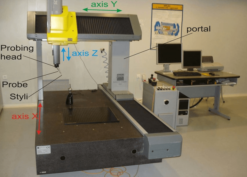 How Coordinate Measuring Machine Works
