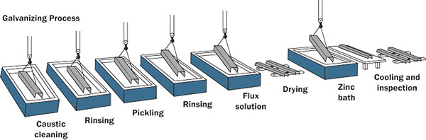 steel galvanization process