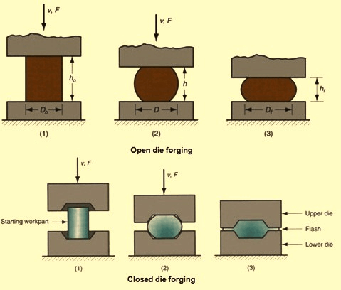 Types of Forging Process
