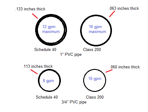 PVC Wall thickness