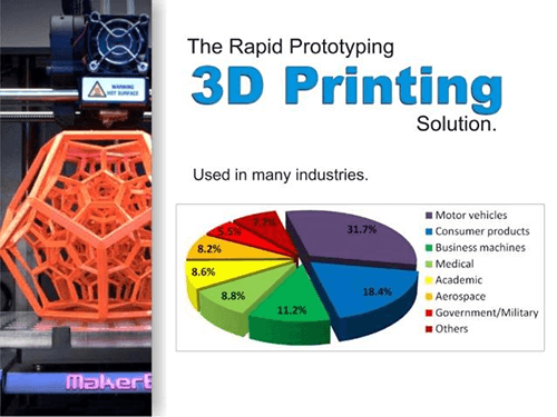 Difference Between Rapid Prototyping and 3D Printing